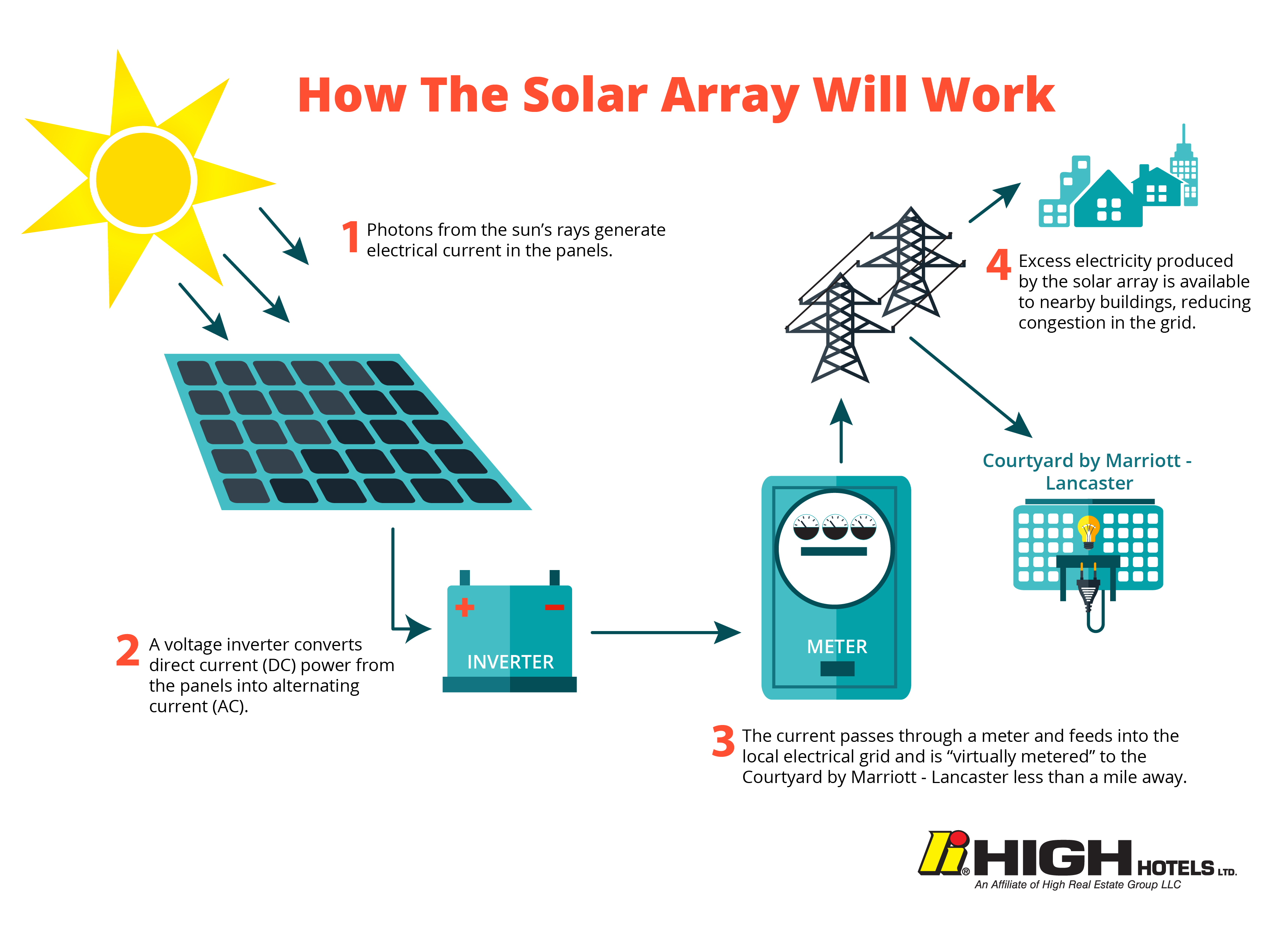 High Hotels Ltd Announces First 100 Solar Marriott Hotel In The Us Alternating Current Diagram Ac And Dc Direct System Design Infographic